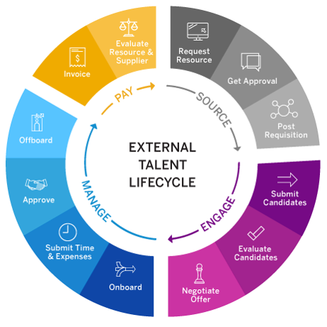 External Talent Lifecycle