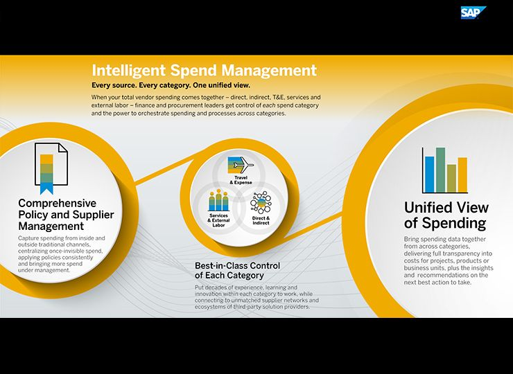 Intelligent Spend Management infographic
