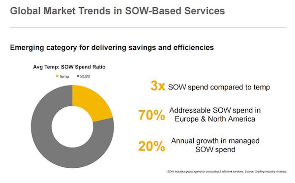 SOW Global Services